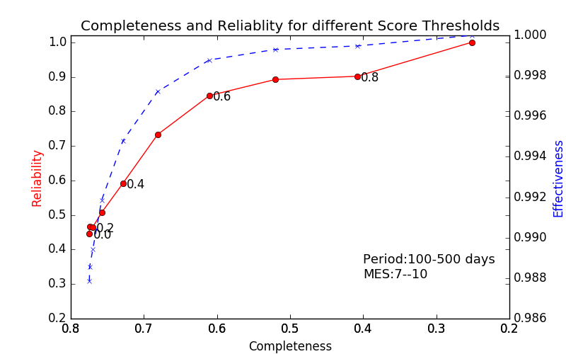 Plot of Completeness and Reliability for different disposition score cuts.