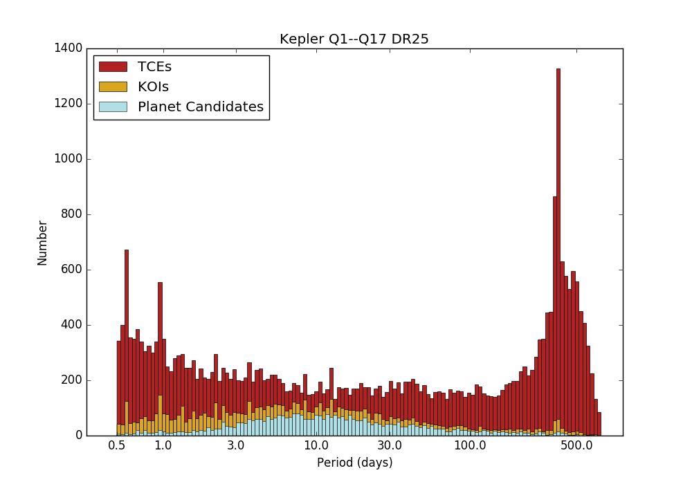 Plot of Q1-Q17 DR25 TCEs, Transit-like KOIs, and PCs
