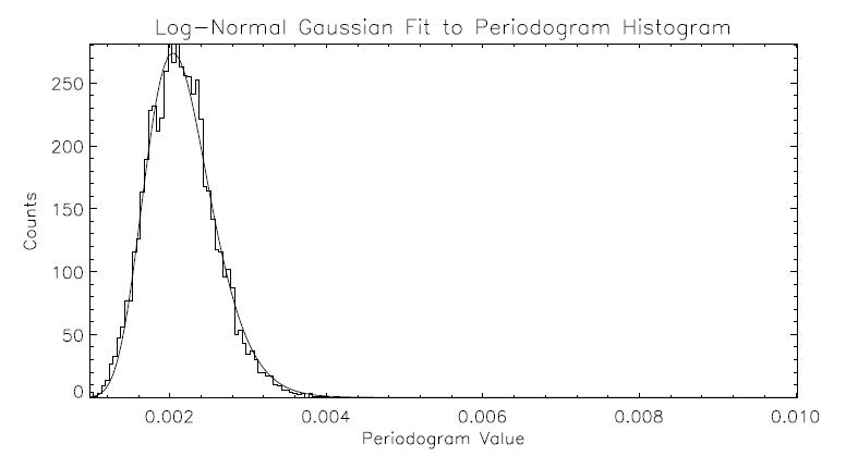 Periodogram Algorithms