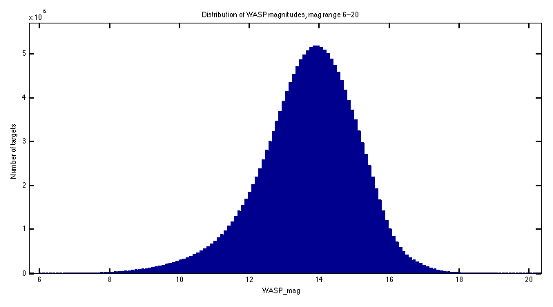 WASP magnitude distribution