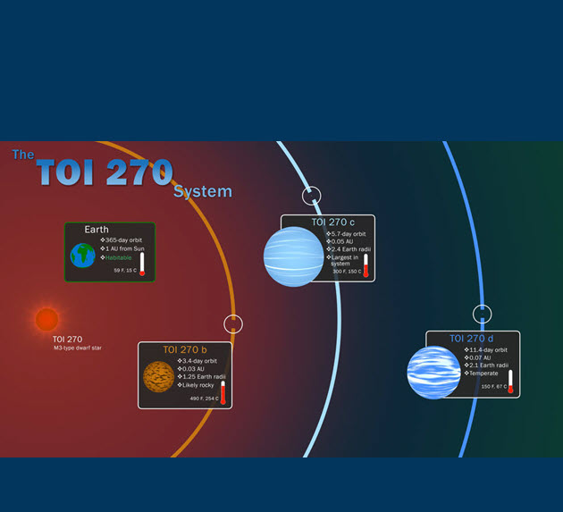 NASA Exoplanet Archive